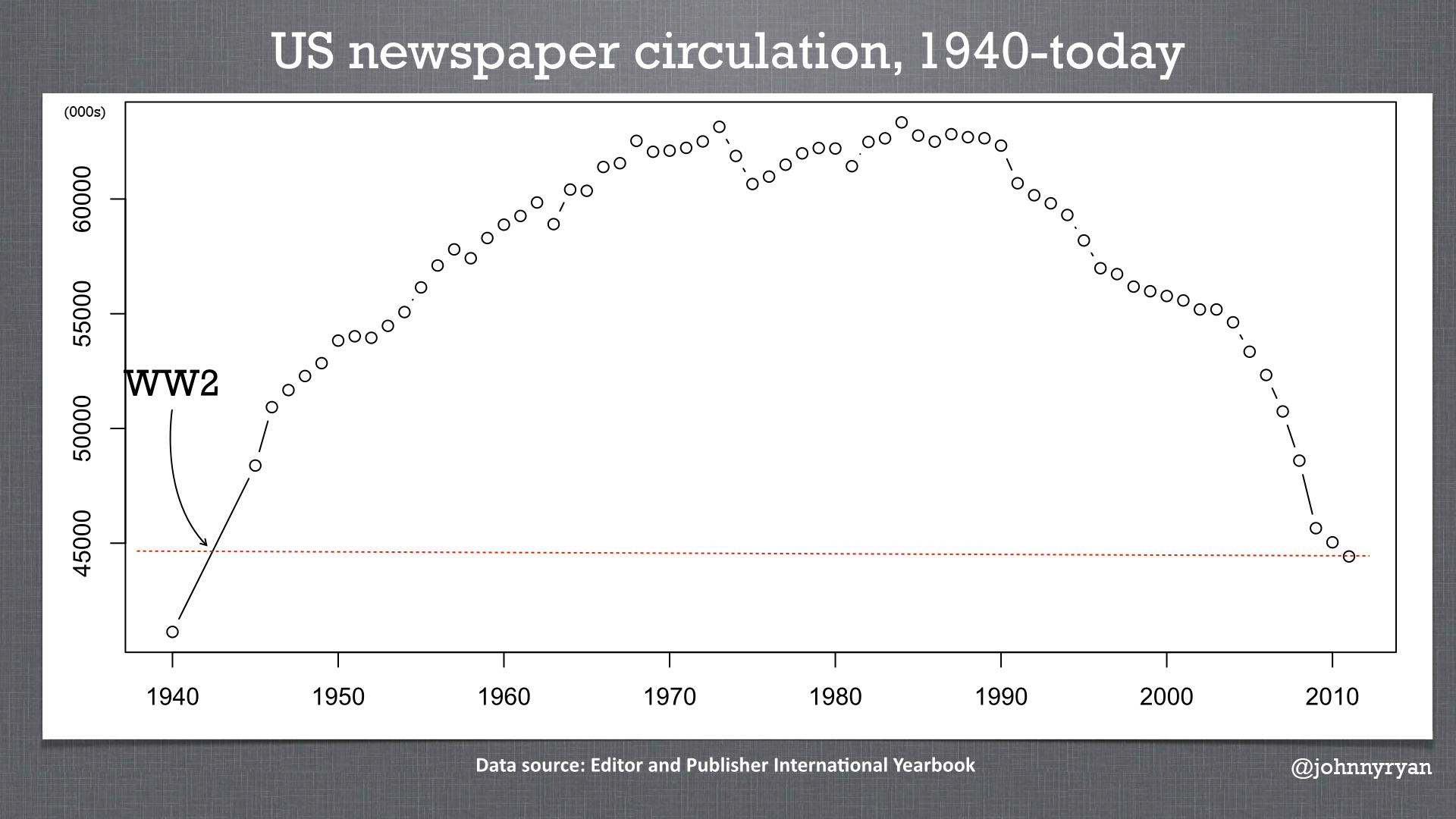 research newspaper us circulation