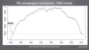 US newspaper circulation