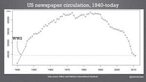 US newspaper circulation