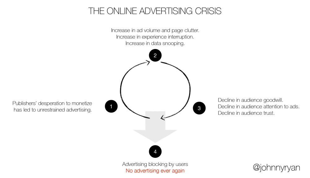 the_online_advertising_crisis